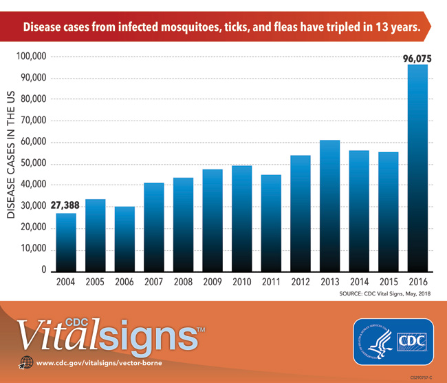 infographic: Disease cases from infected mosquitoes, ticks, and fleas havce tripled in 13 years.