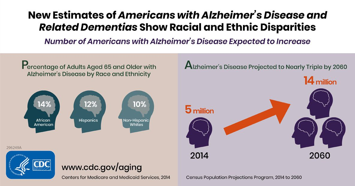 Number of Americans with Alzheimer's Disease Expected to Nearly Triple by 2060 infographic