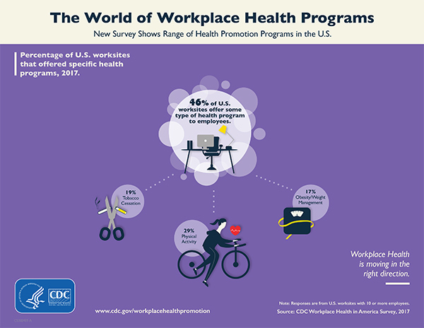 The World of Workplace Health Programs