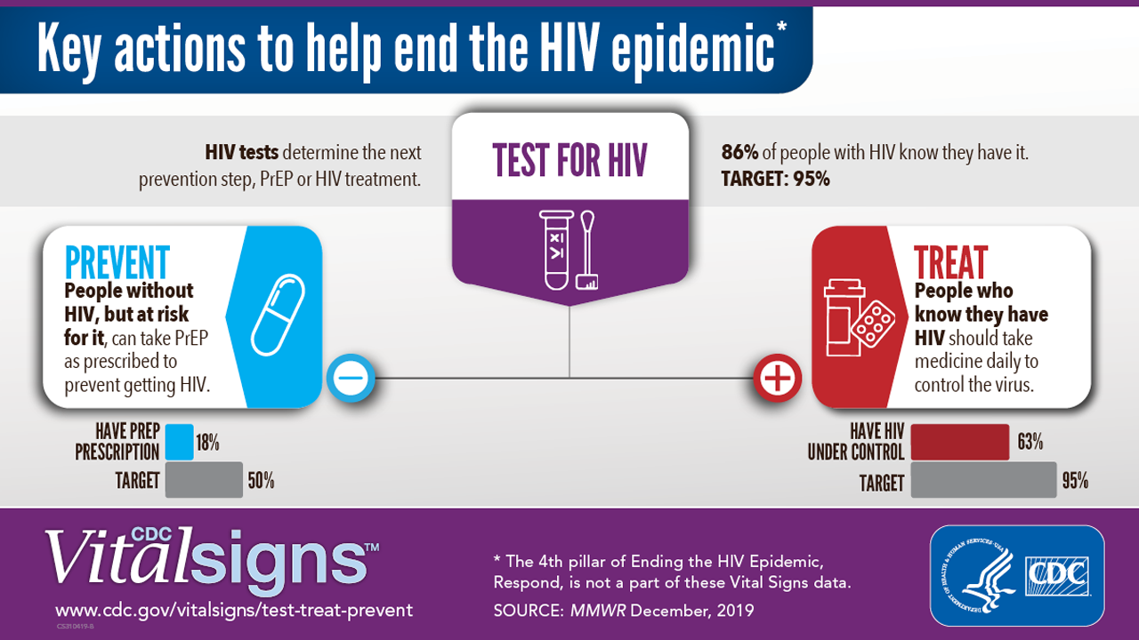 Key Actions to help end the HIV epidemic