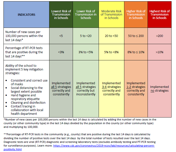 Indicators for Dynamic School Decision-Making Graphic