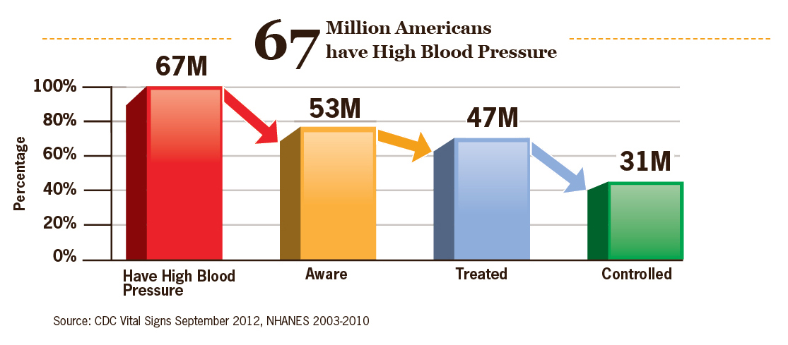 Cdc 67 Million Americans Have Blood Pressure