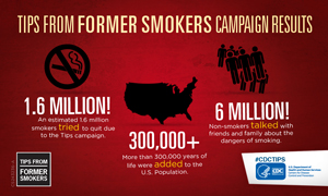 Infographic -  Tips From Former Smokers campaign results