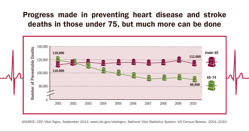 Infographic: Progress made in preventing heart disease