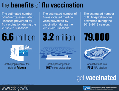 the importance of the influenza vaccine All health care personnel should receive an annual influenza vaccine, a crucial step in preventing influenza and reducing health care-associated influenza infections antiviral medications are important in the treatment of influenza but are not a substitute for influenza vaccination.