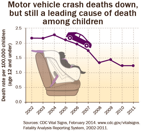 Motor vehicle crash deaths are down, but still a leading cause of death amoung children.