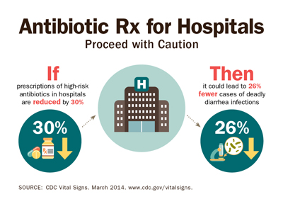Antibiotic Rx for Hospitals; Proceed with Caution. If prescriptions of high-risk antibiotics in hospitals are reduced by 30%, then it could lead to26% fewer cases of deadly diarrhea infections; Source: CDC Vital Signs. March 2014.