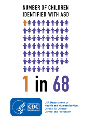 The Prevalence Of Autism Spectrum >> Cdc Estimates 1 In 68 Children Has Been Identified With Autism