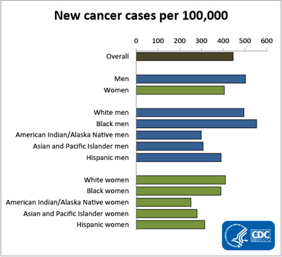 New Cancer cases per 100,000