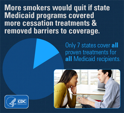 More smokers would quit if state Medicaid programs covered more cessation treatments and removed barriers to coverage.