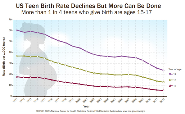 US Teen Birth Rate Declines But More Can be Done