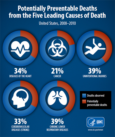 Infographic: Potentially Preventable Deaths from the Five Leading Causes of Death.