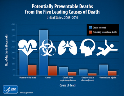 Potentially Preventable Deaths from the Five Leading Causes of Death