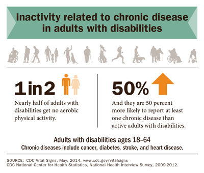 Inactivity related to chronic disease in adults with disabilities.