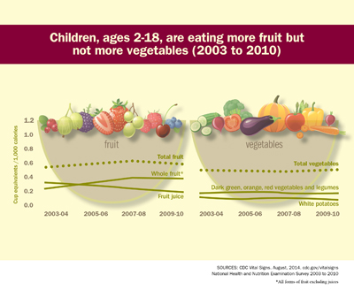 Children, ages 2-18, are eating more fruits, but not more vegetables.