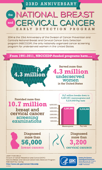 The National Breast and Cervical Cancer Early Detection Program