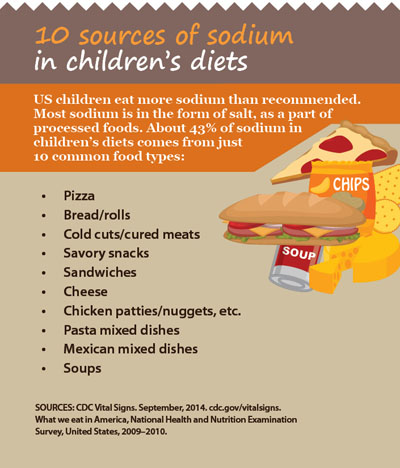 Graphic: 10 sources of sodium in children's diets