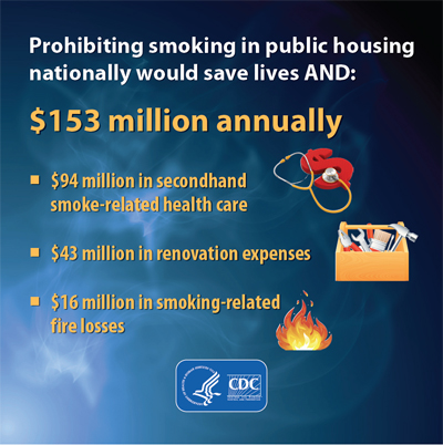 Almost $500 million could be saved annually by making subsidized housing smoke-free