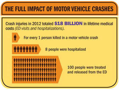 Cdc report shows motor vehicle crash injuries are frequent for What does a motor vehicle report show
