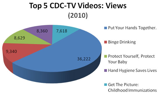 2010 video3 Price Compare Free Online Adult Tv web tv