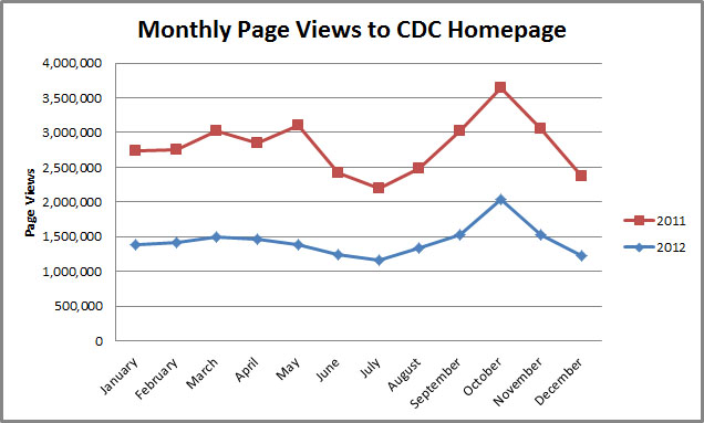 2011-2012 Monthly Page Views