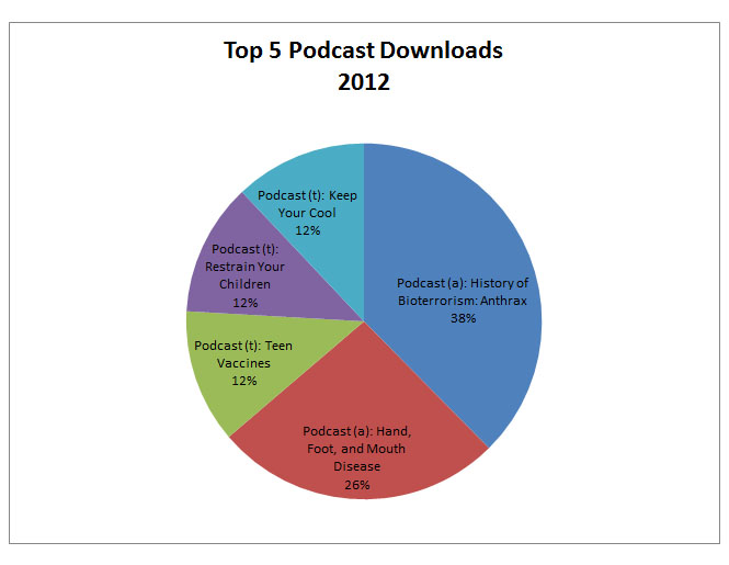 top 5 podcast downloads