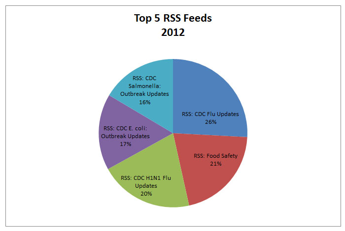 top5 rss feeds