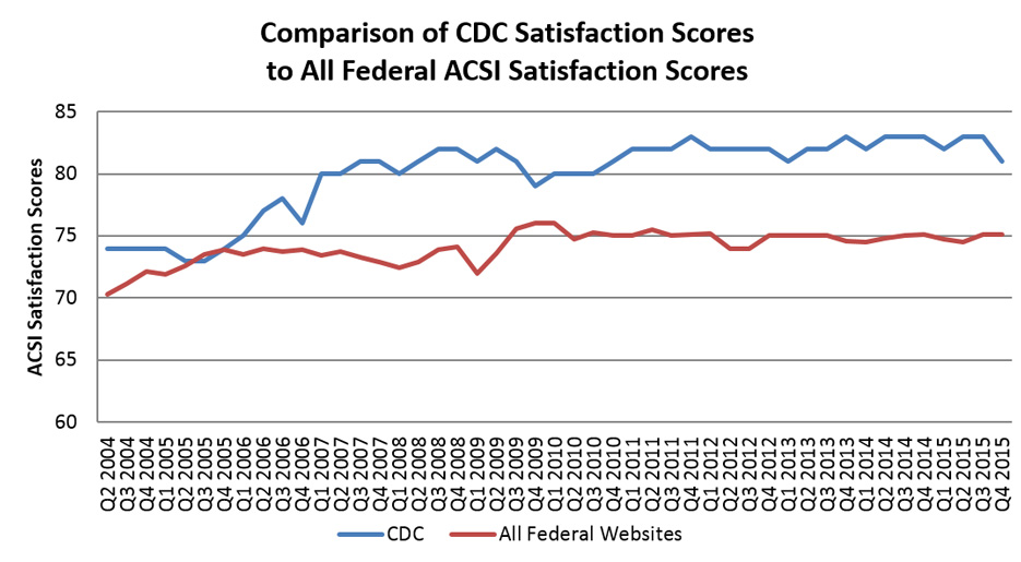Comparison of CDC Satisfaction Scores to All Federal ACSI Satisfaction Scores