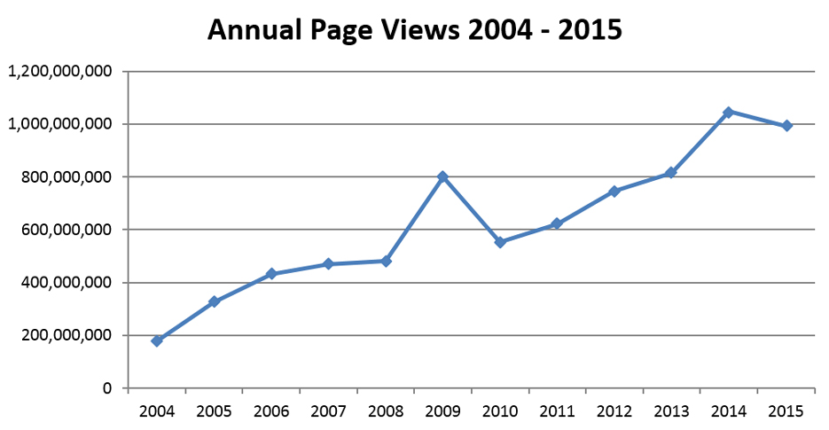 Annual Page views 2004 - 2015