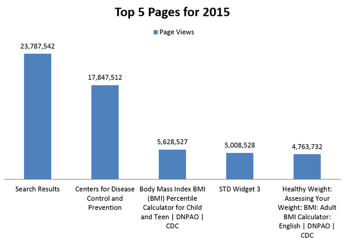 Top 5 pages for 2015