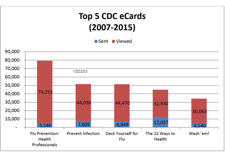 Top 5 CDC eCards (2007-2015)