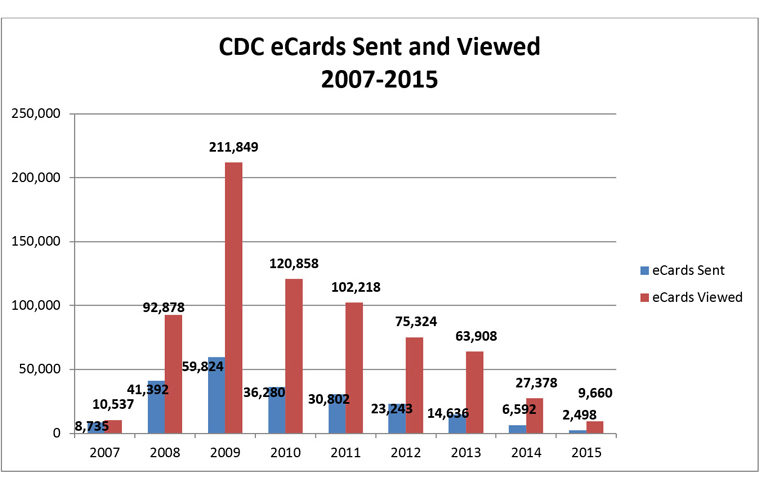 CDC eCards Sent and Viewed 2007-2015