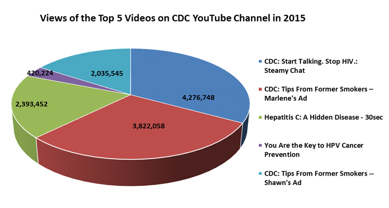 Views of the Top 5 Videos on CDC YouTube Channel in 2015