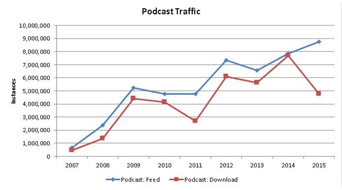 Podcasts and RSS