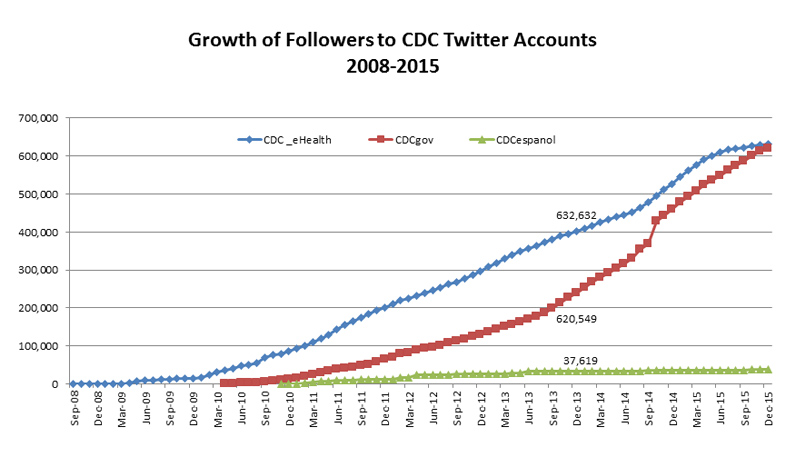 Growth of Followers on CDC Twitter Accounts 2008-2015
