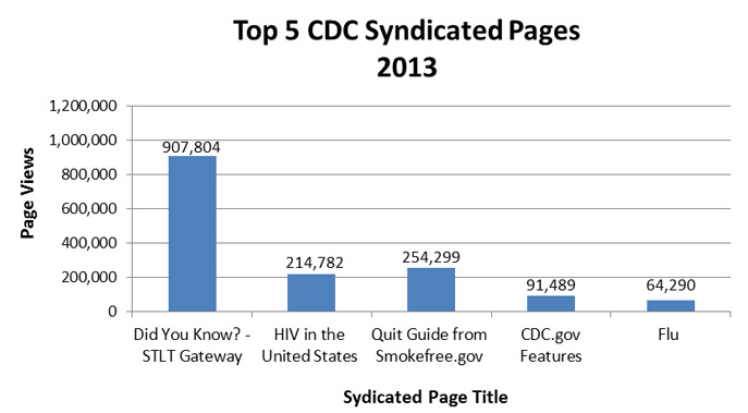 top 5 syndicated pages chart
