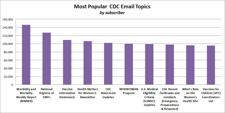 CDC Email Topics