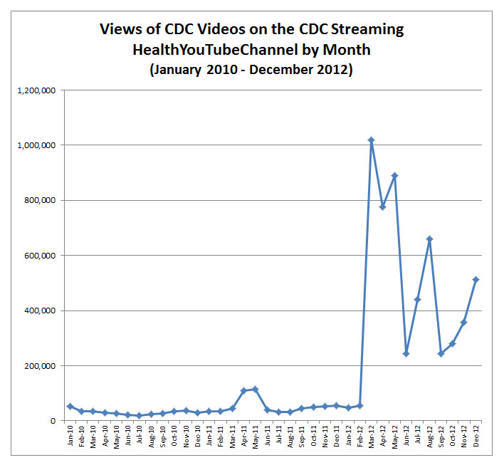 CDC Views of Videos Monthly 2012