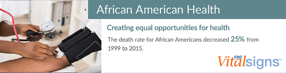 African American Health: Creating equal opportunities for health. The death rate for African American decreased twenty five percent from 1999 to 2015.