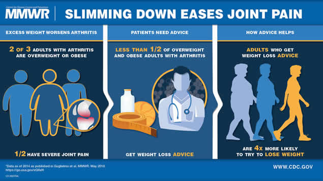 The figure above is a visual abstract that details how excess weight can exacerbate joint pain, and therefore recommends weight loss to gain relief.