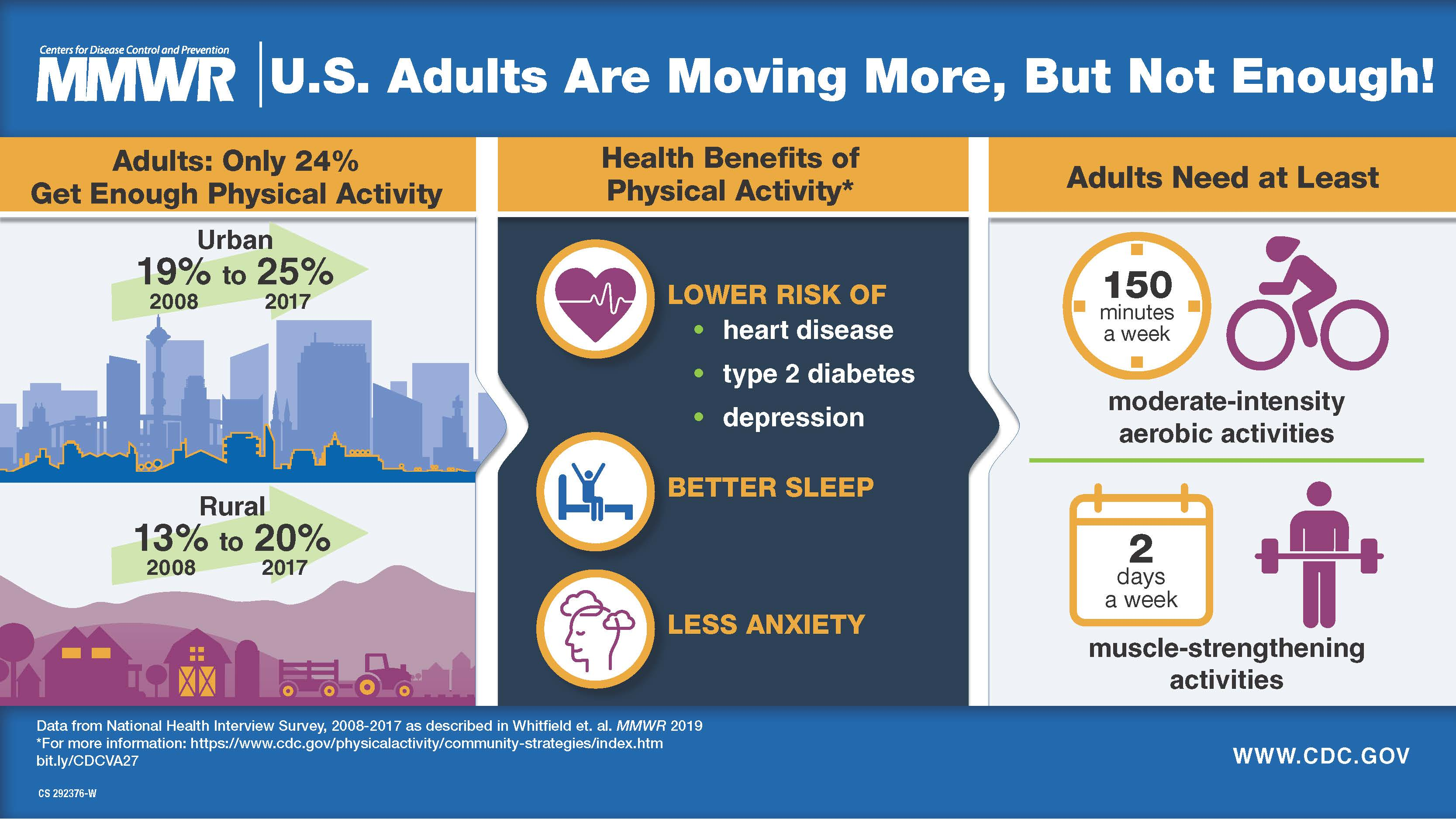 The figure is a Visual Abstract on adult physical activity; it urges communities to make activity easy for all.