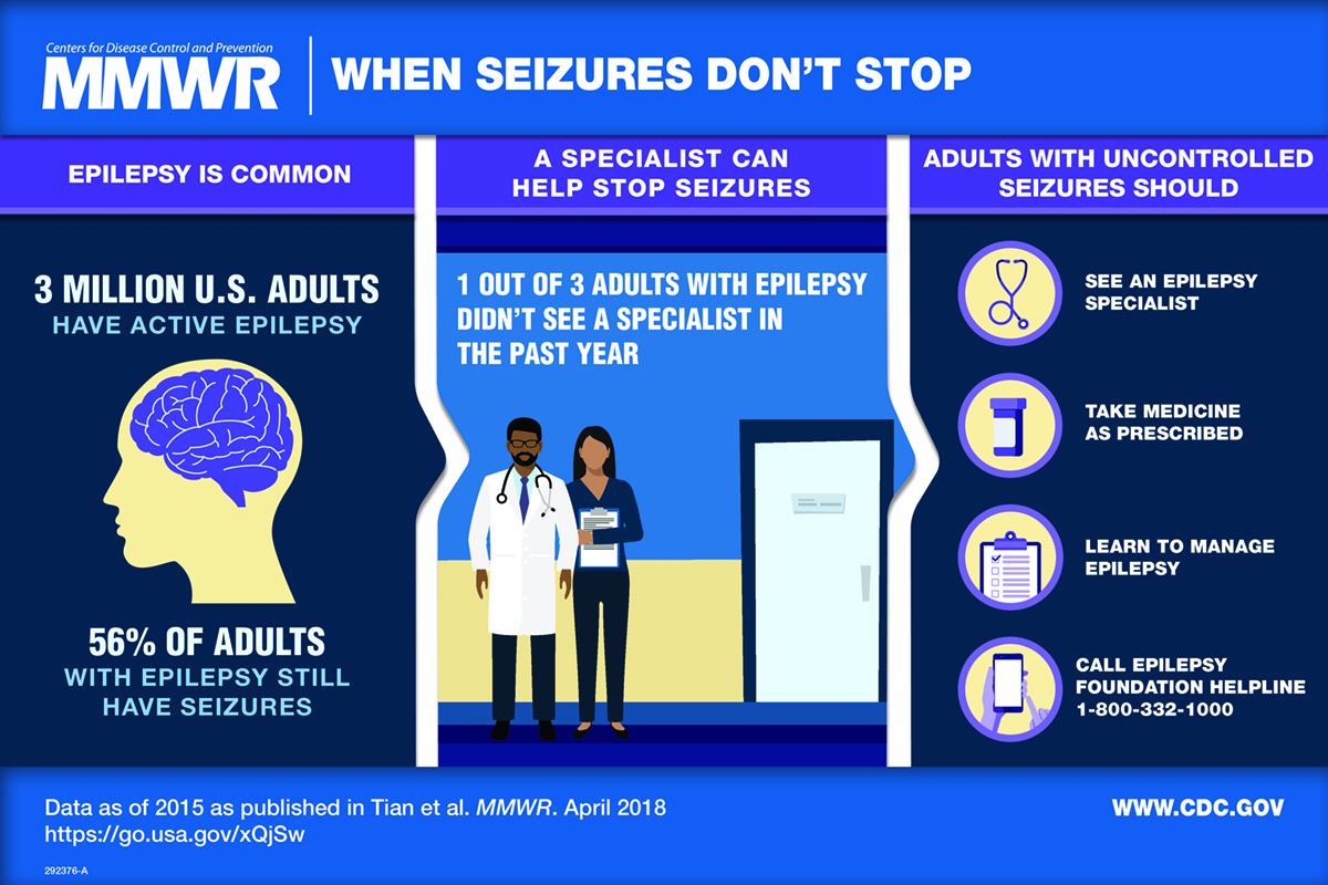 Figure is a visual abstract that discusses epilepsy, seizures, and action steps for adults with uncontrolled seizures.