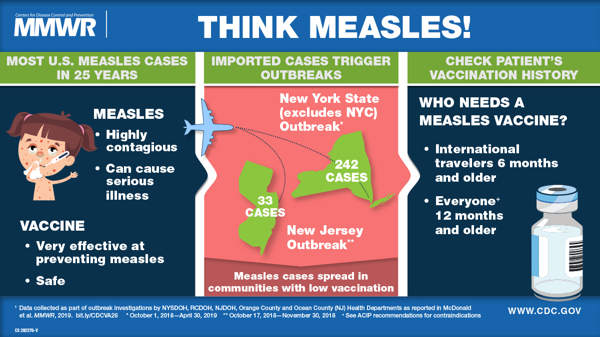 The figure is a Visual Abstract on a Measles outbreak; it urges health care providers to check patient's vaccination history and vaccinate as necessary.
