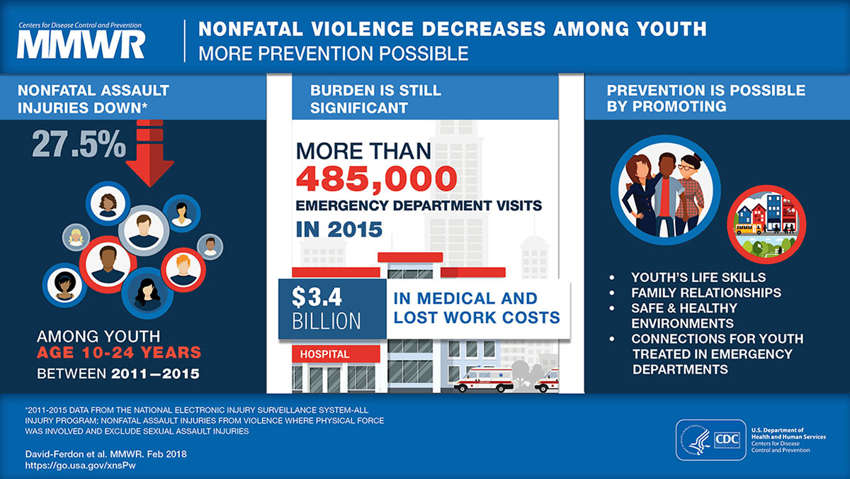 Figure is a visual abstract that discusses nonfatal assault injuries among youth and ways to prevent future injuries.