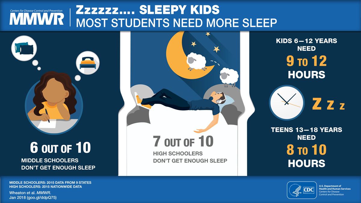 Figure is a visual abstract that discusses the amount of sleep students need.