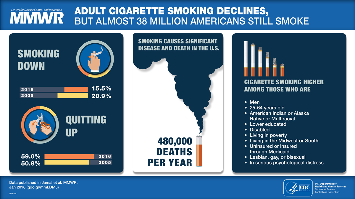 Figure is a visual abstract that discusses the adult cigarette smoking declines and current usage patterns in the United States.
