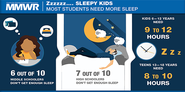 For Children Sleep Hygiene And Sleep >> Short Sleep Duration Among Middle School And High School Students