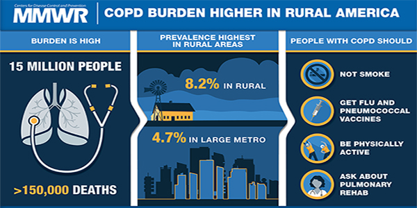 Figure is a visual abstract that discusses the higher burden of COPD in rural areas as compared to large metro ares in the United States.