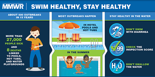 Outbreaks Associated With Treated Recreational Water United States 2000 2014 Mmwr