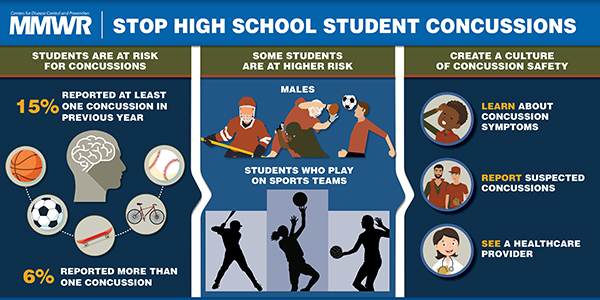 The figure above is a visual abstract displaying the findings of the report which suggest that students who play on team sports are at a higher risk for concussion than students who do not play on a sports team; playing on more than one team may further increase risk.